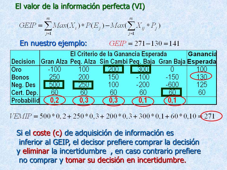 El valor de la información perfecta (V) La Ganancia Esperada de La Información Perfecta (GEIP), nos indica el máximo valor que el individuo está dispu