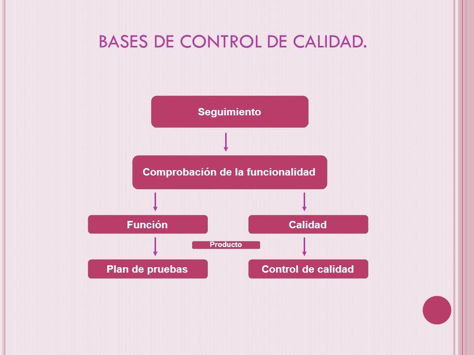 BASES DE CONTROL DE CALIDAD. Seguimiento Comprobación de la funcionalidad Función Plan de pruebas Calidad Control de calidad Producto