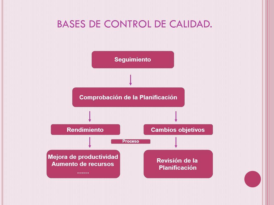 BASES DE CONTROL DE CALIDAD. Seguimiento Rendimiento Mejora de productividad Aumento de recursos …… Cambios objetivos Revisión de la Planificación Pro