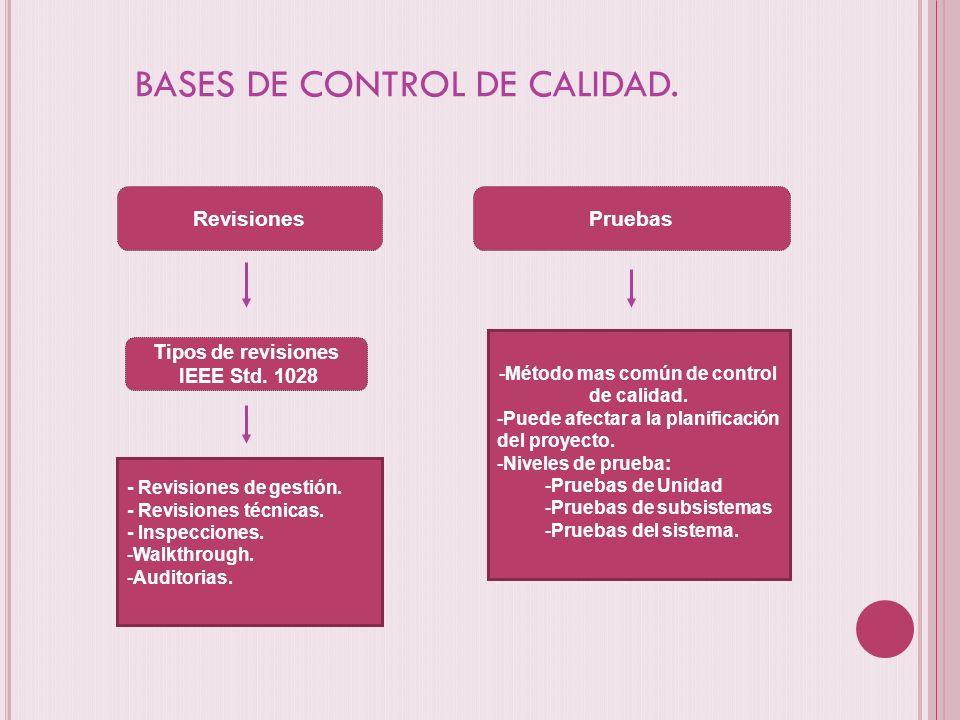 BASES DE CONTROL DE CALIDAD. Revisiones - Revisiones de gestión. - Revisiones técnicas. - Inspecciones. -Walkthrough. -Auditorias. Tipos de revisiones