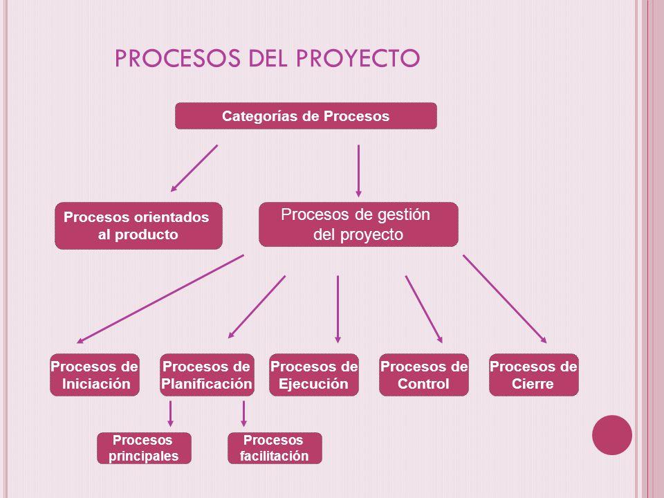 PROCESOS DEL PROYECTO Categorías de Procesos Procesos orientados al producto Procesos de gestión del proyecto Procesos de Iniciación Procesos de Plani