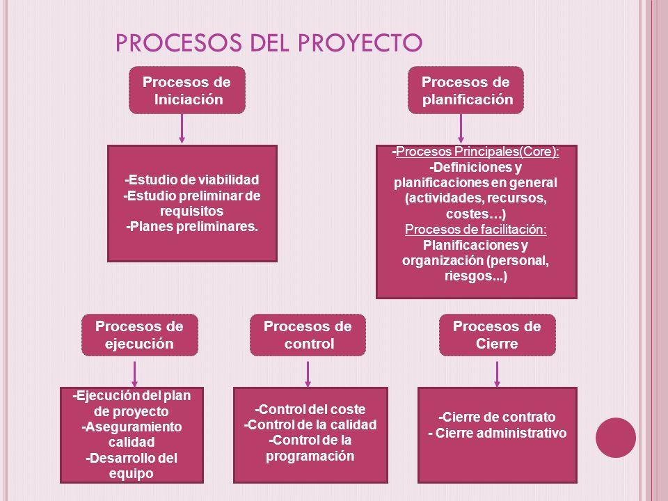 -Estudio de viabilidad -Estudio preliminar de requisitos -Planes preliminares. -Procesos Principales(Core): -Definiciones y planificaciones en general