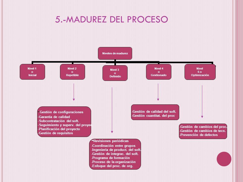 5.-MADUREZ DEL PROCESO Niveles de madurez Nivel 1 o Inicial Nivel 2 o Repetible Nivel 3 o Definido Nivel 4 o Gestionado Nivel 5 o Optimización - Gesti