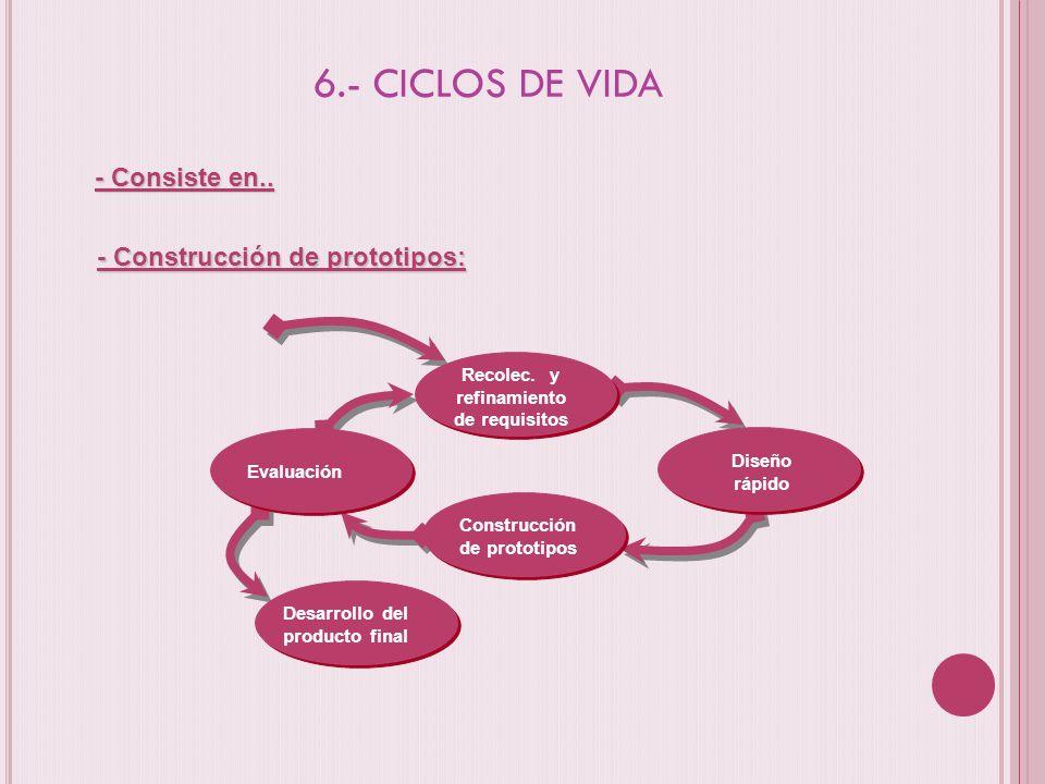 6.- CICLOS DE VIDA - Consiste en.. - Construcción de prototipos: Recolec. y refinamiento de requisitos Diseño rápido Construcción de prototipos Evalua