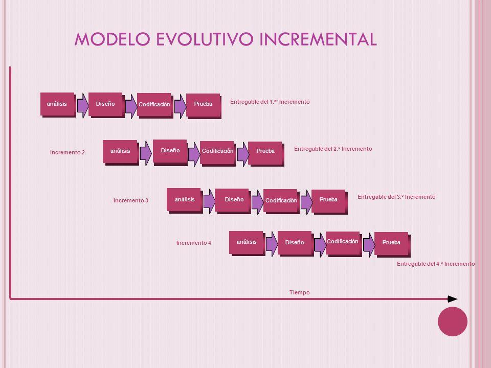 MODELO EVOLUTIVO INCREMENTAL Incremento 2 Entregable del 1. er Incremento Tiempo análisis Diseño CodificaciónPrueba Entregable del 2.º Incremento anál