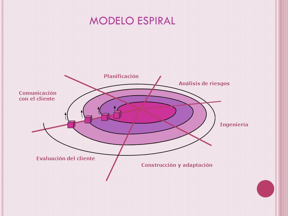 MODELO ESPIRAL Planificación Análisis de riesgos Ingeniería Construcción y adaptación Evaluación del cliente Comunicación con el cliente