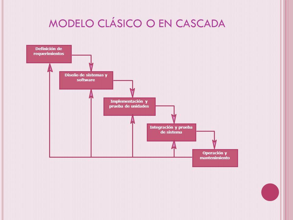 MODELO CLÁSICO O EN CASCADA Diseño de sistemas y software Definición de requerimientos Implementación y prueba de unidades Integración y prueba de sis