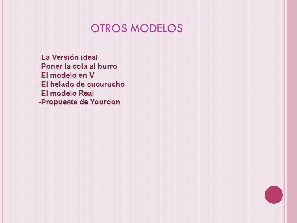 OTROS MODELOS -La Versión ideal -Poner la cola al burro -El modelo en V -El helado de cucurucho -El modelo Real -Propuesta de Yourdon