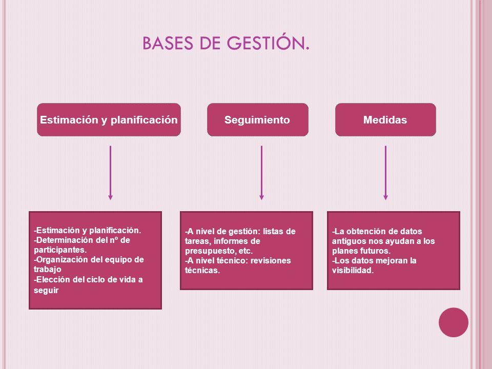BASES DE GESTIÓN. Estimación y planificaciónSeguimientoMedidas -Estimación y planificación. -Determinación del nº de participantes. -Organización del