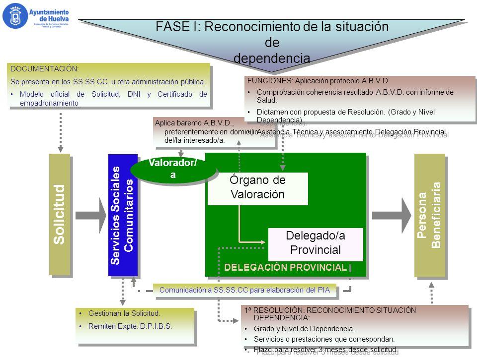 35 FASE II: Informe Social y Programa Individual de Atención Servicios Sociales Comunitarios ELABORACIÓN DEL PROGRAMA INDIVIDUAL ATENCIÓN (PIA).
