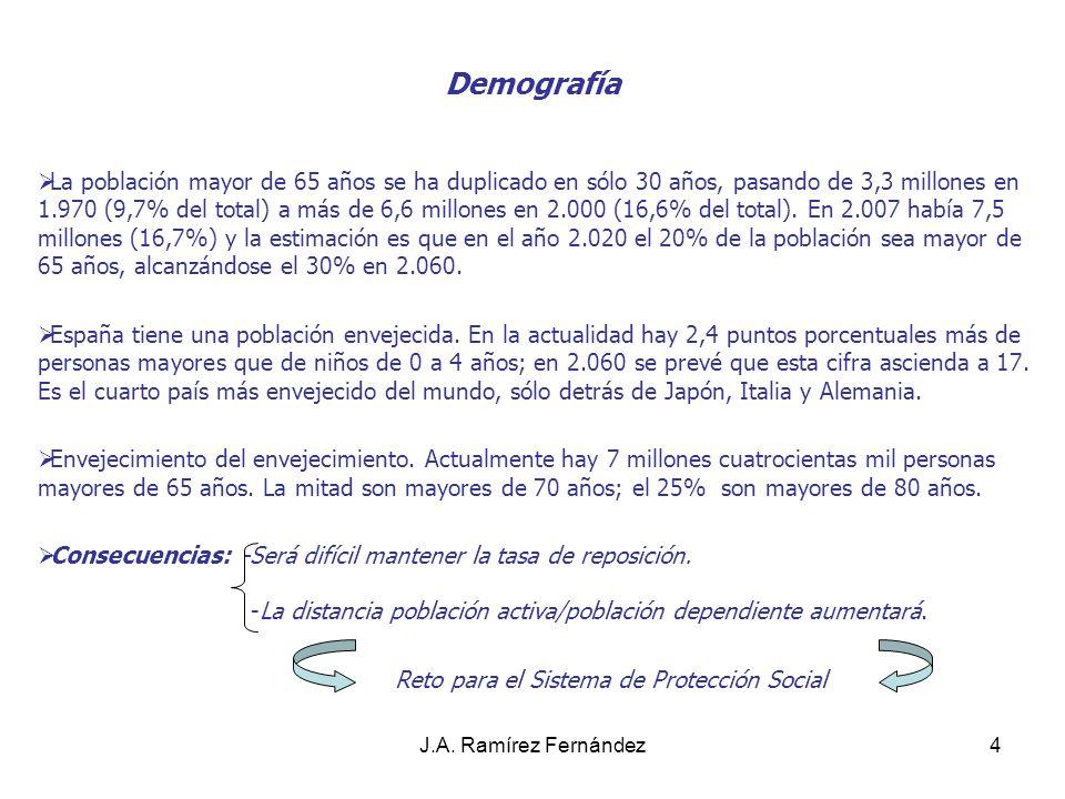 J.A.Ramírez Fernández5 Discapacidad - Dependencia La C.I.F.D.S.