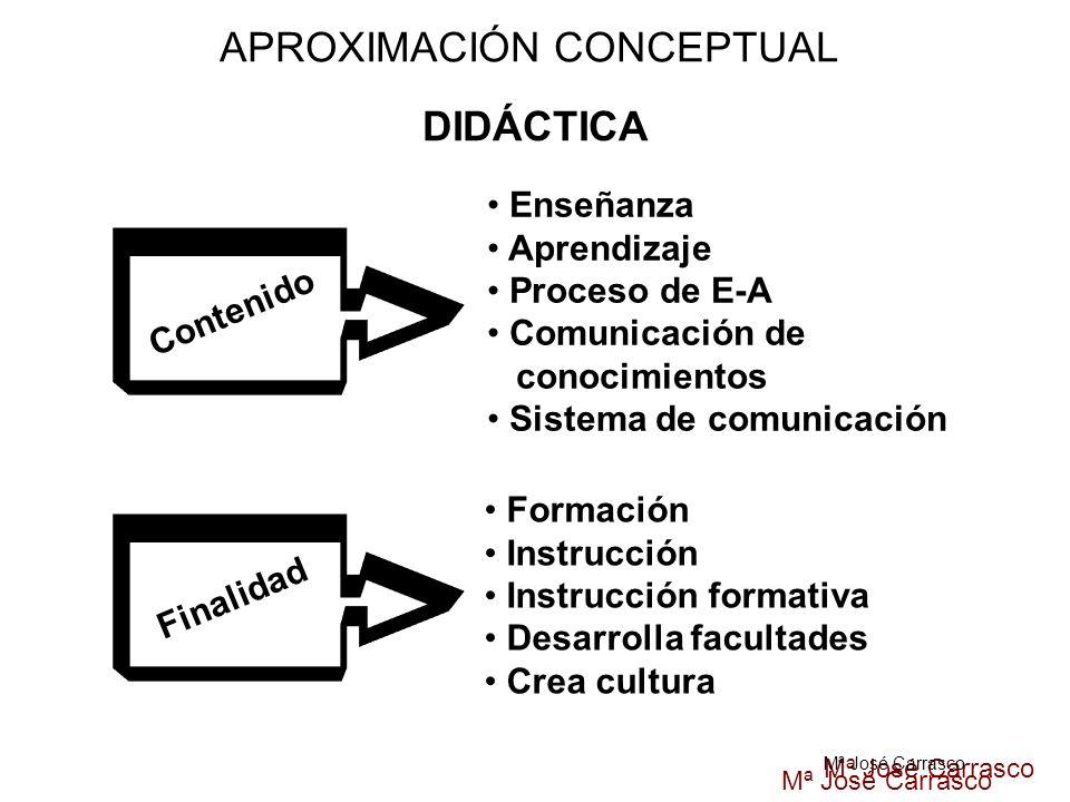 Mª José Carrasco APROXIMACIÓN CONCEPTUAL DIDÁCTICA Contenido Enseñanza Aprendizaje Proceso de E-A Comunicación de conocimientos Sistema de comunicació