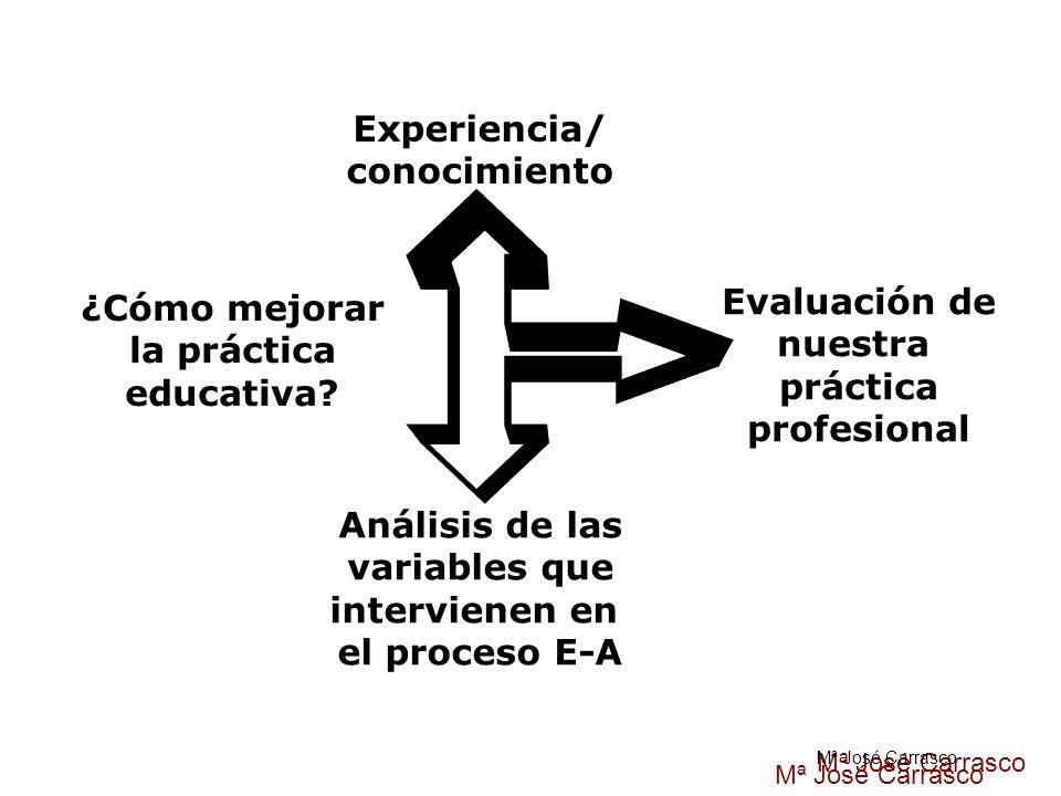 ¿Cómo mejorar la práctica educativa? Experiencia/ conocimiento Evaluación de nuestra práctica profesional Análisis de las variables que intervienen en