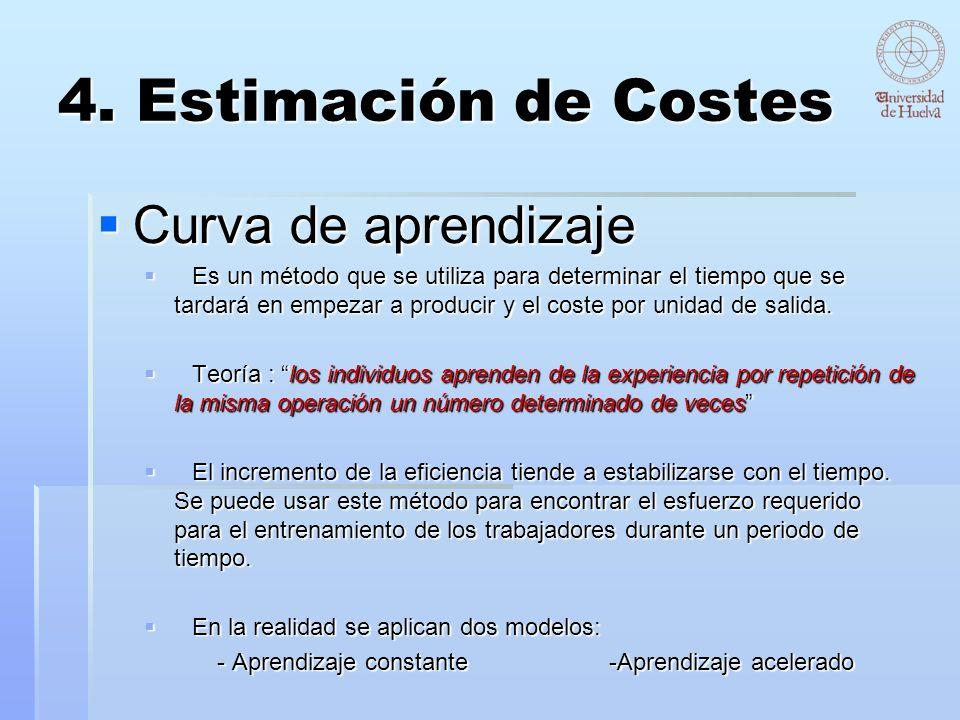 4. Estimación de Costes Curva de aprendizaje Curva de aprendizaje Es un método que se utiliza para determinar el tiempo que se tardará en empezar a pr