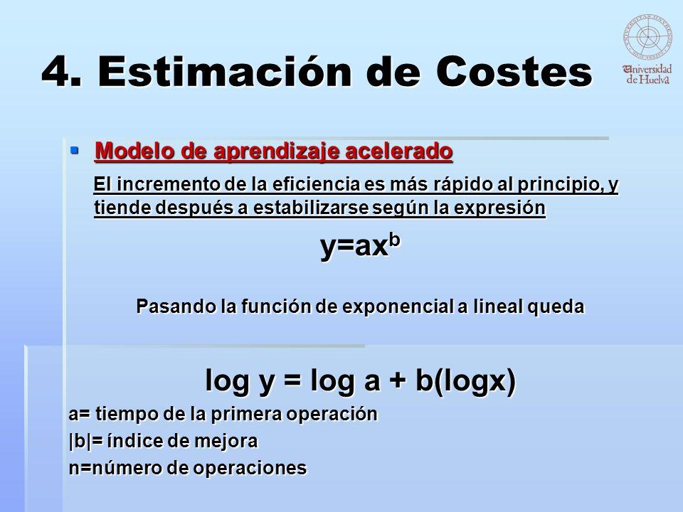 4. Estimación de Costes Modelo de aprendizaje acelerado Modelo de aprendizaje acelerado El incremento de la eficiencia es más rápido al principio, y t