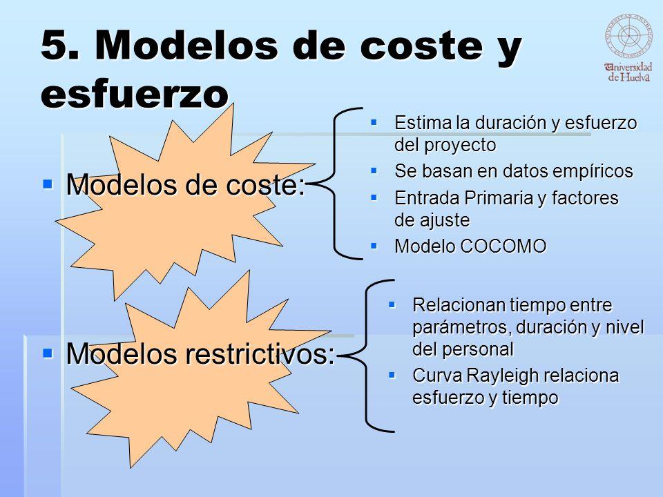 5. Modelos de coste y esfuerzo Modelos de coste: Modelos restrictivos: Estima la duración y esfuerzo del proyecto Estima la duración y esfuerzo del pr