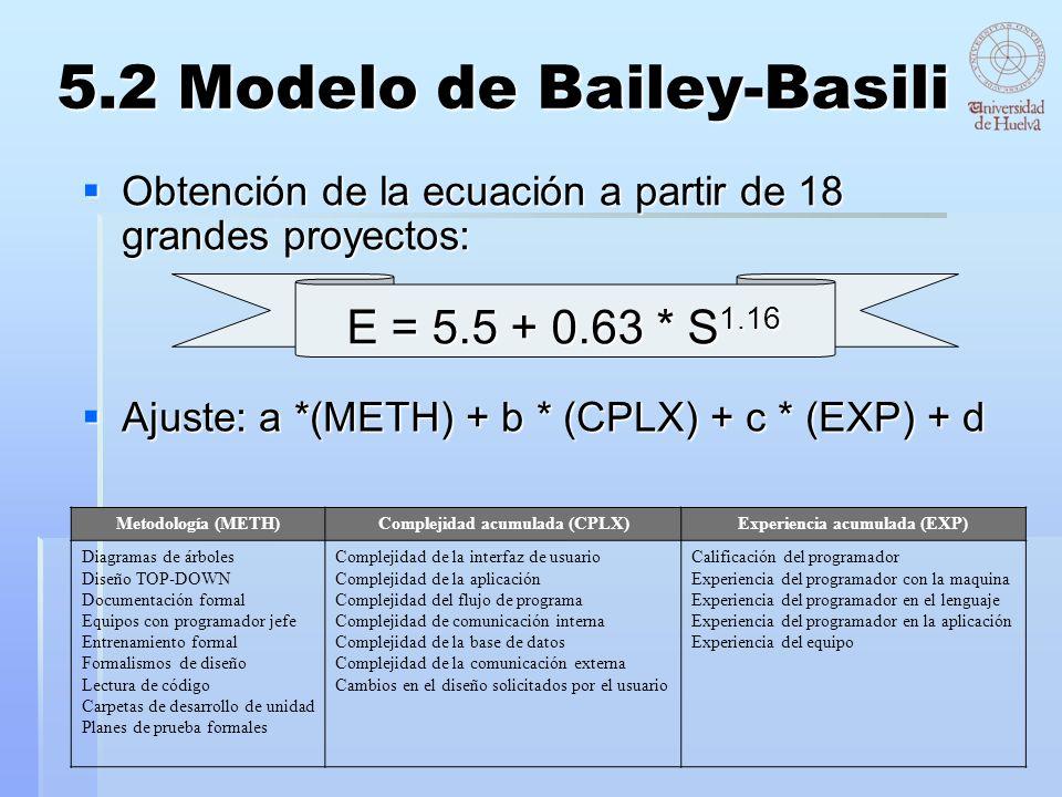 5.2 Modelo de Bailey-Basili Obtención de la ecuación a partir de 18 grandes proyectos: Obtención de la ecuación a partir de 18 grandes proyectos: Meto