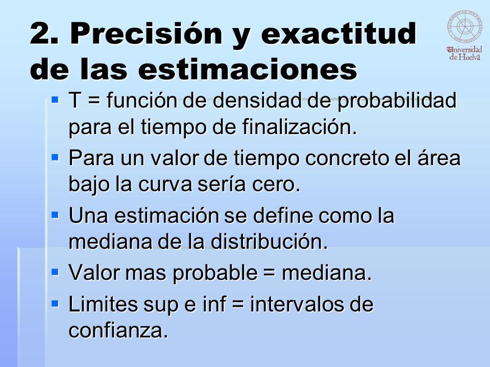 2. Precisión y exactitud de las estimaciones T = función de densidad de probabilidad para el tiempo de finalización. T = función de densidad de probab
