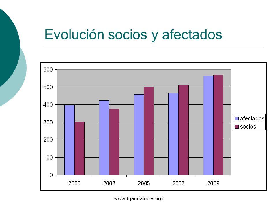 www.fqandalucia.org Evolución socios y afectados