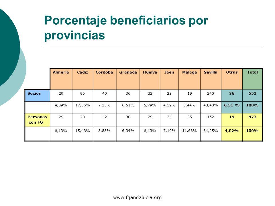 www.fqandalucia.org Porcentaje beneficiarios por provincias AlmeríaCádizCórdobaGranadaHuelvaJaénMálagaSevillaOtrasTotal Socios2996403632251924036553 4
