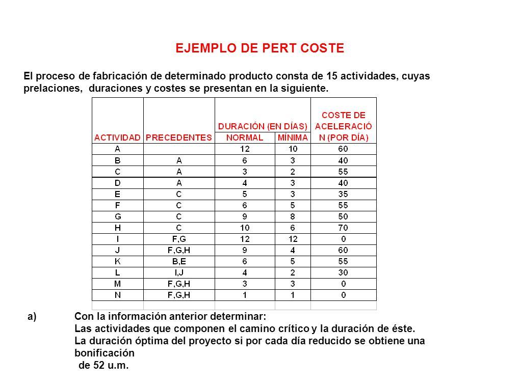 EJEMPLO DE PERT COSTE El proceso de fabricación de determinado producto consta de 15 actividades, cuyas prelaciones, duraciones y costes se presentan