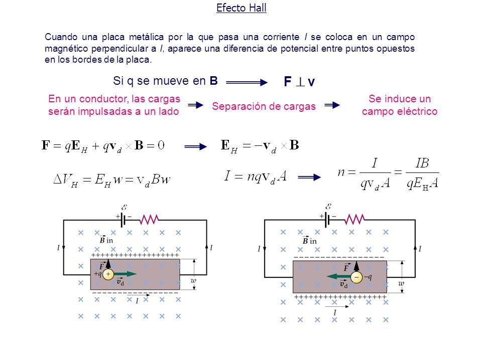 Efecto Hall Si q se mueve en B F v En un conductor, las cargas serán impulsadas a un lado Separación de cargas Se induce un campo eléctrico Cuando una