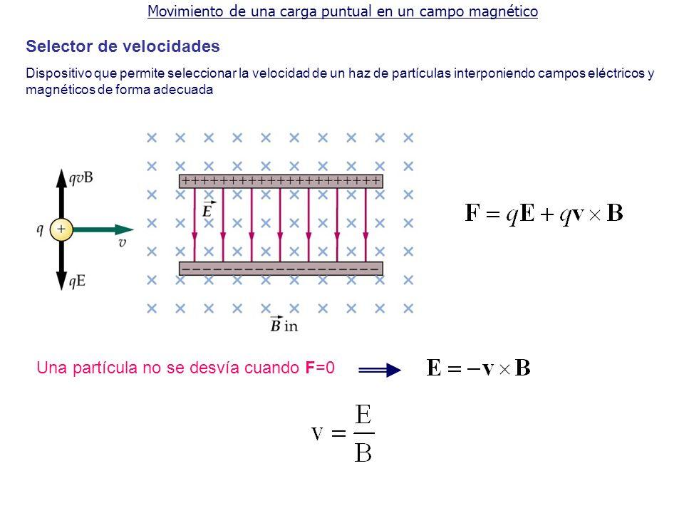 Movimiento de una carga puntual en un campo magnético Selector de velocidades Dispositivo que permite seleccionar la velocidad de un haz de partículas