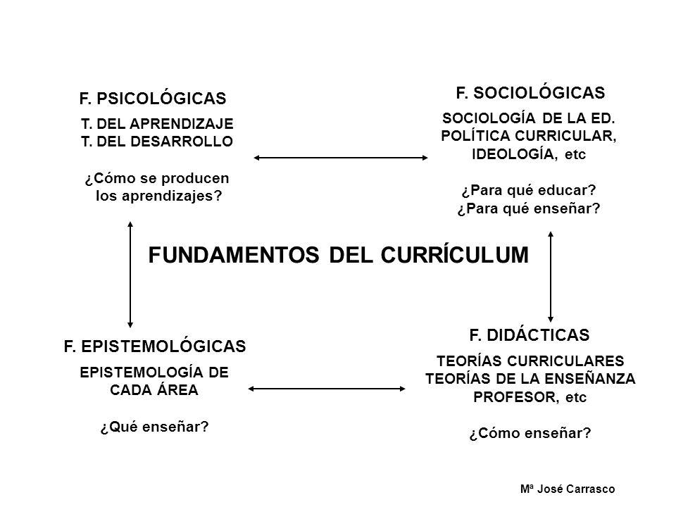 FUNDAMENTOS DEL CURRÍCULUM SOCIOLOGÍA DE LA ED. POLÍTICA CURRICULAR, IDEOLOGÍA, etc ¿Para qué educar? ¿Para qué enseñar? F. SOCIOLÓGICAS T. DEL APREND