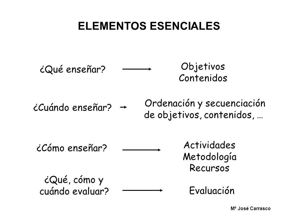 ELEMENTOS ESENCIALES ¿Qué enseñar? Objetivos Contenidos ¿Cuándo enseñar?¿Cómo enseñar? ¿Qué, cómo y cuándo evaluar? Ordenación y secuenciación de obje