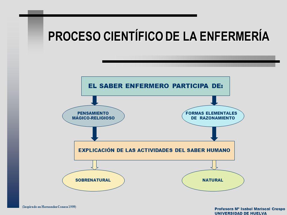 Profesora Mª Isabel Mariscal Crespo UNIVERSIDAD DE HUELVA PROCESO CIENTÍFICO DE LA ENFERMERÍA (Inspirado en Hernandez Conesa 1999) EL SABER ENFERMERO