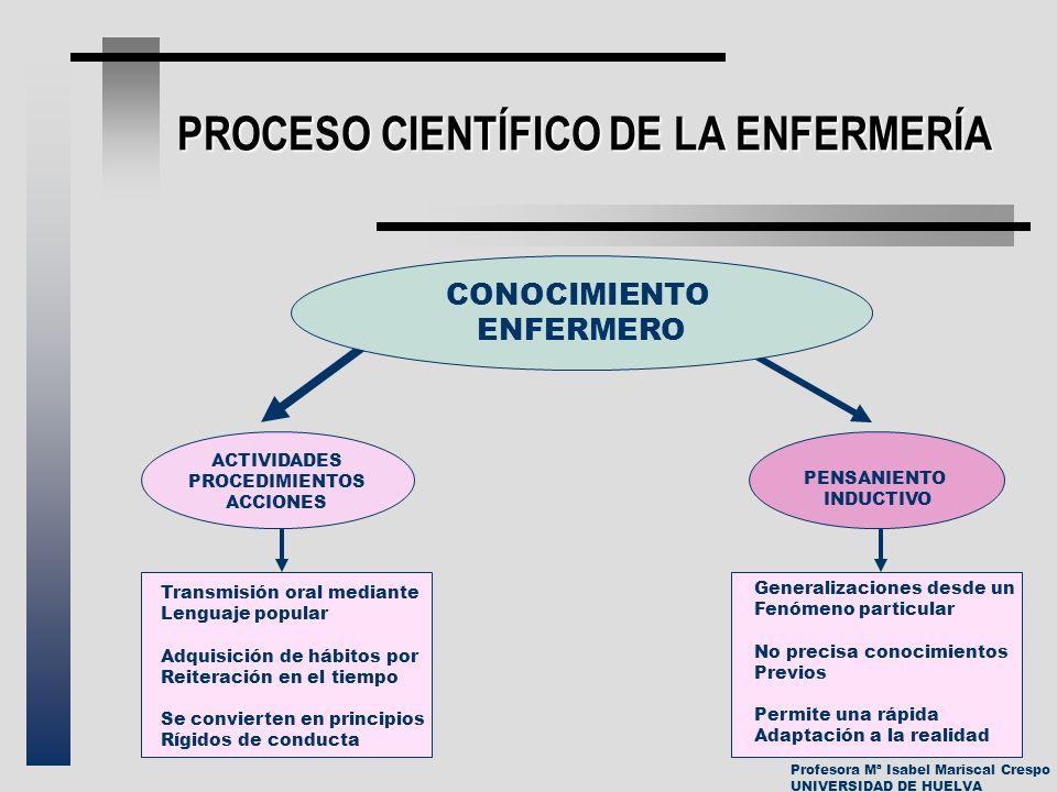 Profesora Mª Isabel Mariscal Crespo UNIVERSIDAD DE HUELVA PROCESO CIENTÍFICO DE LA ENFERMERÍA CONOCIMIENTO ENFERMERO ACTIVIDADES PROCEDIMIENTOS ACCION