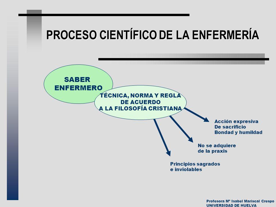 Profesora Mª Isabel Mariscal Crespo UNIVERSIDAD DE HUELVA PROCESO CIENTÍFICO DE LA ENFERMERÍA SABER ENFERMERO TÉCNICA, NORMA Y REGLA DE ACUERDO A LA F