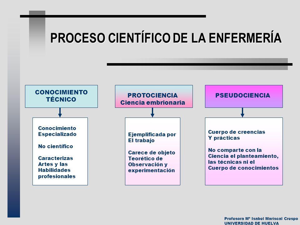 Profesora Mª Isabel Mariscal Crespo UNIVERSIDAD DE HUELVA PROCESO CIENTÍFICO DE LA ENFERMERÍA CONOCIMIENTO TÉCNICO PROTOCIENCIA Ciencia embrionaria PS