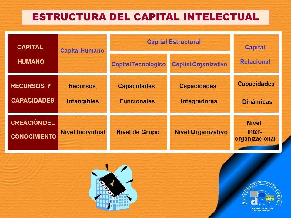 Departamento de Dirección de Empresas y Marketing ESTRUCTURA DEL CAPITAL INTELECTUAL Capital TecnológicoCapital Organizativo RECURSOS Y CAPACIDADES Re