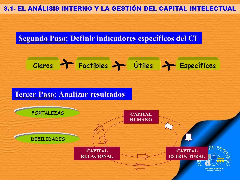 Segundo Paso: Definir indicadores específicos del CI ClarosFactiblesÚtilesEspecíficos 3.1- EL ANÁLISIS INTERNO Y LA GESTIÓN DEL CAPITAL INTELECTUAL Te