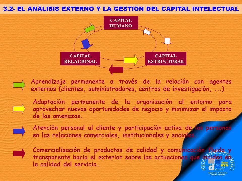 Departamento de Dirección de Empresas y Marketing 3.2- EL ANÁLISIS EXTERNO Y LA GESTIÓN DEL CAPITAL INTELECTUAL CAPITAL HUMANO CAPITAL ESTRUCTURAL CAP