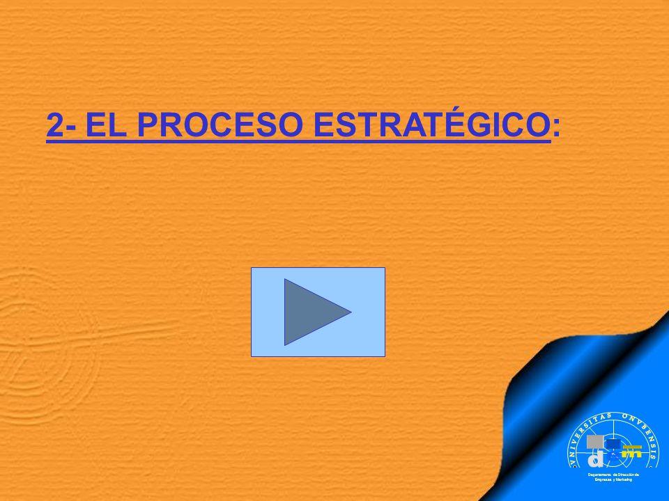 Departamento de Dirección de Empresas y Marketing 2- EL PROCESO ESTRATÉGICO: