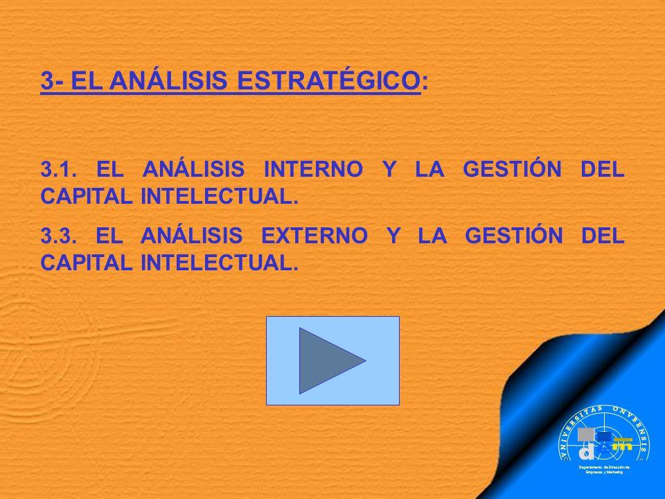 3- EL ANÁLISIS ESTRATÉGICO: 3.1. EL ANÁLISIS INTERNO Y LA GESTIÓN DEL CAPITAL INTELECTUAL. 3.3. EL ANÁLISIS EXTERNO Y LA GESTIÓN DEL CAPITAL INTELECTU