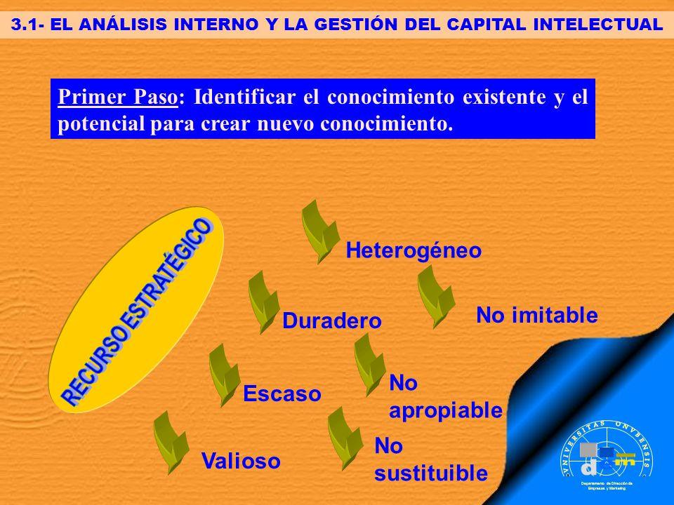 Departamento de Dirección de Empresas y Marketing 3.1- EL ANÁLISIS INTERNO Y LA GESTIÓN DEL CAPITAL INTELECTUAL Primer Paso: Identificar el conocimien