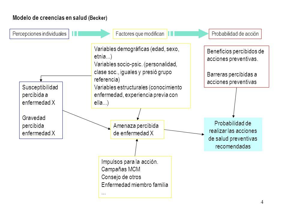 4 Modelo de creencias en salud (Becker) Percepciones individualesFactores que modificanProbabilidad de acción Susceptibilidad percibida a enfermedad X