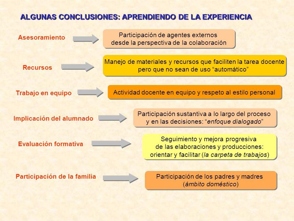 ALGUNAS CONCLUSIONES: APRENDIENDO DE LA EXPERIENCIA Asesoramiento Participación de agentes externos desde la perspectiva de la colaboración Participac