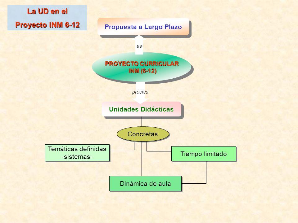 Temáticas definidas -sistemas- Temáticas definidas -sistemas- PROYECTO CURRICULAR INM (6-12) INM (6-12) PROYECTO CURRICULAR INM (6-12) INM (6-12) Prop