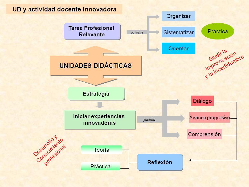 UNIDADES DIDÁCTICAS Tarea Profesional Relevante Tarea Profesional Relevante Estrategia Organizar Sistematizar Orientar Práctica Iniciar experiencias i