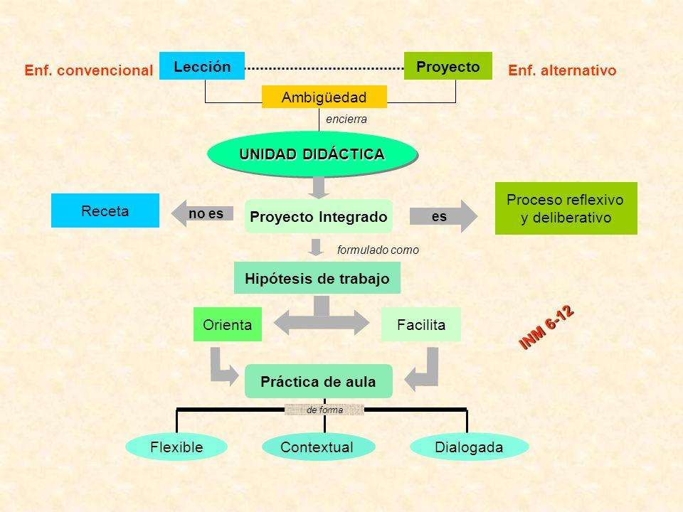 UNIDAD DIDÁCTICA LecciónProyecto Proyecto Integrado Receta Proceso reflexivo y deliberativo Hipótesis de trabajo OrientaFacilita Práctica de aula Flex