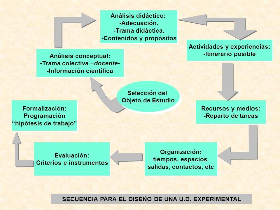 Análisis conceptual: -Trama colectiva –docente- -Información científica Análisis conceptual: -Trama colectiva –docente- -Información científica Anális