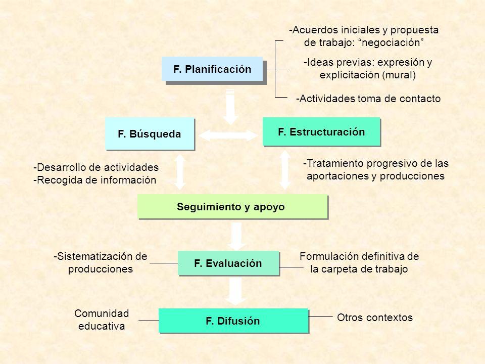 F. Planificación F. Búsqueda F. Estructuración Seguimiento y apoyo F. Evaluación -Acuerdos iniciales y propuesta de trabajo: negociación -Ideas previa
