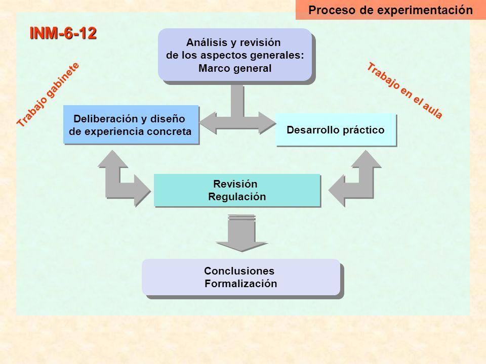 INM-6-12 Análisis y revisión de los aspectos generales: Marco general Análisis y revisión de los aspectos generales: Marco general Deliberación y dise