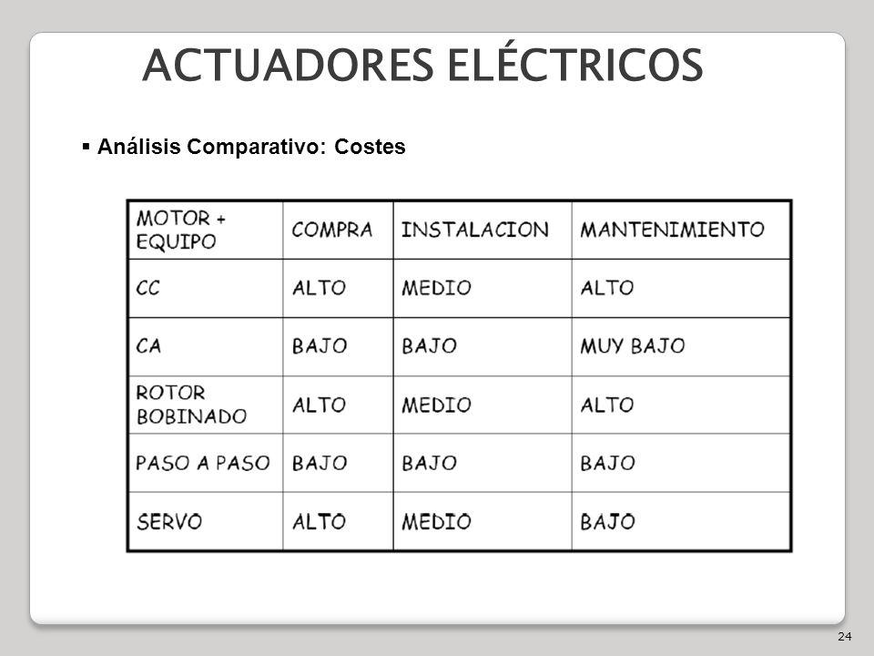 24 ACTUADORES ELÉCTRICOS Análisis Comparativo: Costes