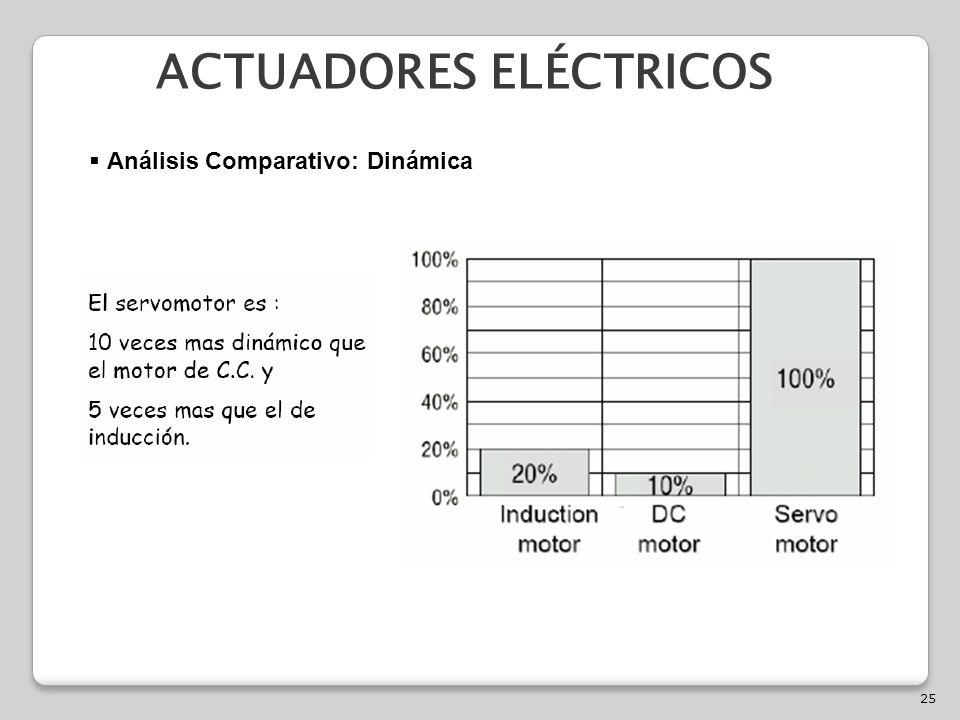 25 ACTUADORES ELÉCTRICOS Análisis Comparativo: Dinámica