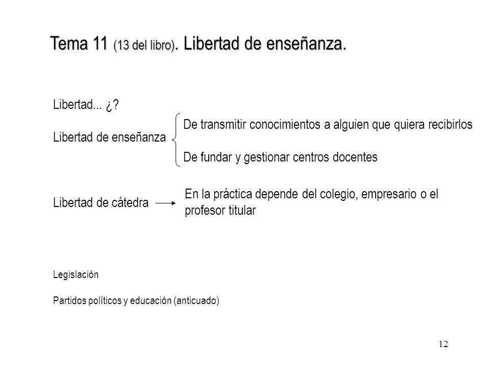 12 Tema 11 (13 del libro). Libertad de enseñanza. Libertad... ¿? Libertad de enseñanza Libertad de cátedra De transmitir conocimientos a alguien que q